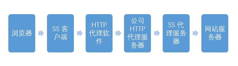 关于SS通过局域网代理或多级代理上网的方法-拉图分享